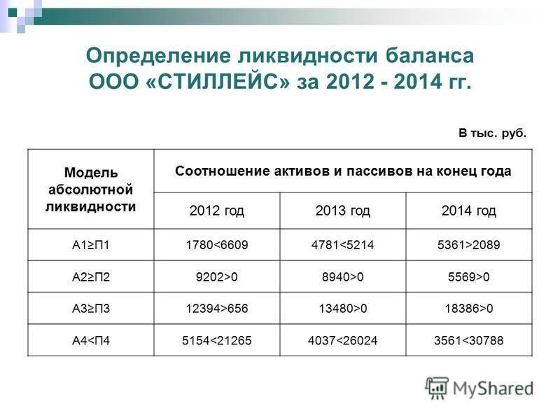 Динамика структуры активов и пассивов ООО «СТИЛЛЕЙС»
