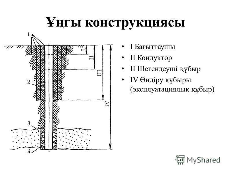 Ұңғы конструкциясы I Бағыттаушы II Кондуктор II Шегендеуші құбыр IV Өндіру құбыры (эксплуатациялық құбыр)