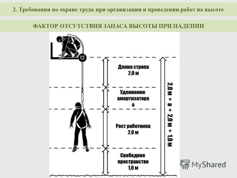 ФАКТОР ОТСУТСТВИЯ ЗАПАСА ВЫСОТЫ ПРИ ПАДЕНИИ 2. Требования по охране труда при организации и проведении работ на высоте