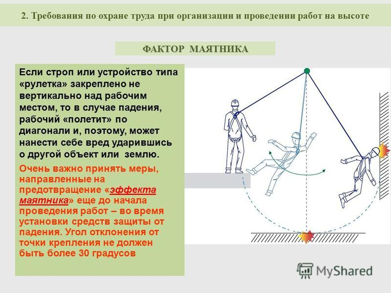 Если строп или устройство типа «рулетка» закреплено не вертикально над рабочим местом, то в случае падения, рабочий «полетит» по диагонали и, поэтому, может нанести себе вред ударившись о другой объект или землю. Очень важно принять меры, направленны