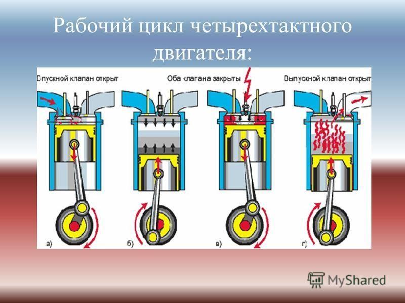 Рабочий цикл четырехтактного двигателя :