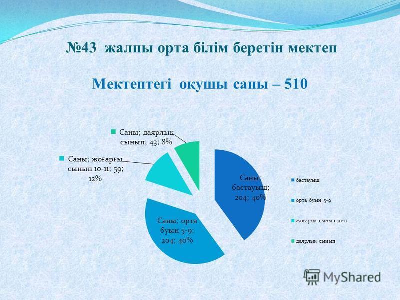 43 жалпы орта білім беретін мектеп Мектептегі оқуши санны – 510