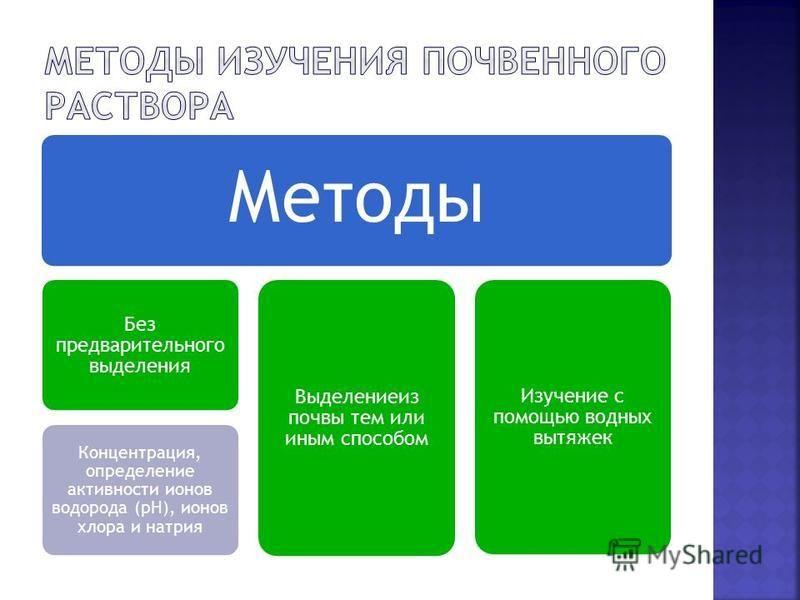 Методы Без предварительного выделения Концентрация, определение активности ионов водорода (рН), ионов хлора и натрия Выделениеиз почвы тем или иным способом Изучение с помощью водных вытяжек