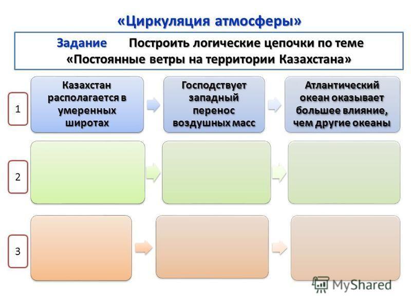 Казахстан располагается в умеренных широтах Господствует западный перенос воздушных масс Атлантический океан оказывает большее влияние, чем другие океаны 1 2 3 «Циркуляция атмосферы» Задание Построить логические цепочки по теме «Постоянные ветры на т