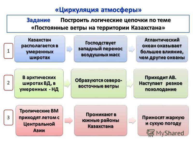 Казахстан располагается в умеренных широтах Господствует западный перенос воздушных масс Атлантический океан оказывает большее влияние, чем другие океаны 1 В арктических широтах ВД, в умеренных - НД Образуются северо- восточные ветры Приходит АВ. Нас