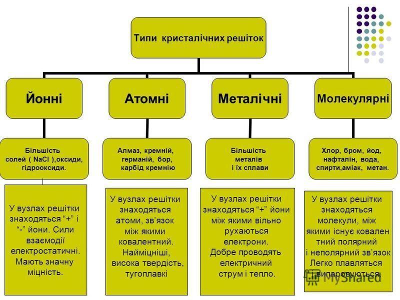 Фізичні властивості магнітніоптичнімеханічнітепловіелектричні