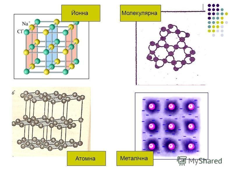 Типи кристалічних решіток Йонні Більшість солей ( NaCl ),оксиди, гідрооксиди. Атомні Алмаз, кремній, германій, бор, карбід кремнію Металічні Більшість металів і їх сплави Молекулярні Хлор, бром, йод, нафталін, вода, спирти,аміак, метан. У вузлах реші