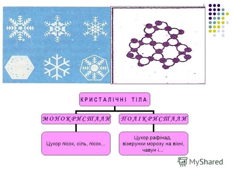 Прості кристалічні решітки: 1 – проста кубічна решітка (сіль); 2 – гранецентричний куб (мідь, золото); 3 – обємно-центричний куб (залізо); 4 – гексагональна або шестиграна призма (цинк,магній).
