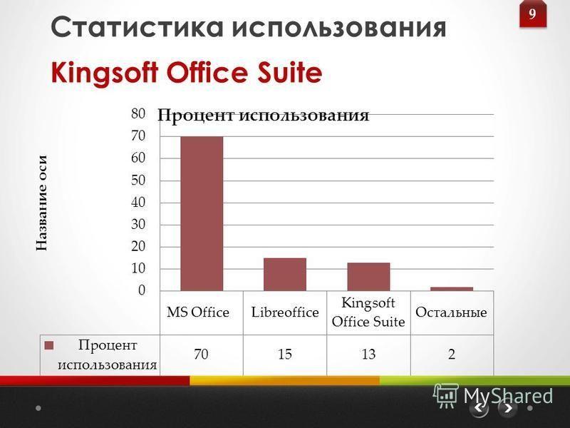 Статистика использования Kingsoft Office Suite 9 9