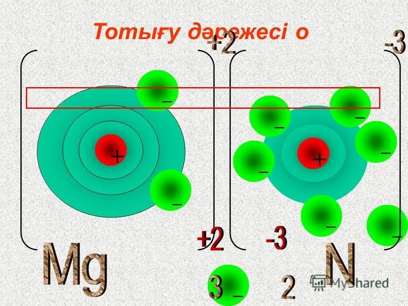 Тотығу дәрежесі бойынша химиялық формуланы құрастыру. АЛГОРИТМ: 1.Химиялық элементтердің таңбасын жазамыз. Al S 2.Д. И. Менделеев кестесінен элементтердің ТОТ дәрежесін табамыз Al +3 S -2 3. ЕКОЕ тауып индекстерді анықтаймыз. ЕКОЕ=6 Al +3 S -2 Al 2 S