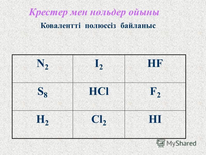H2OH2OI2I2 NaF N2N2 HClNH 3 H2H2 Cl 2 HI Ұтымды желды тап Ковалентті полюсті байланыс