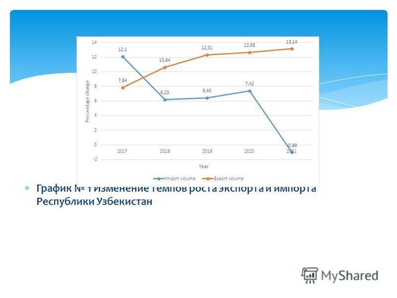 График 1 Изменение темпов роста экспорта и импорта Республики Узбекистан