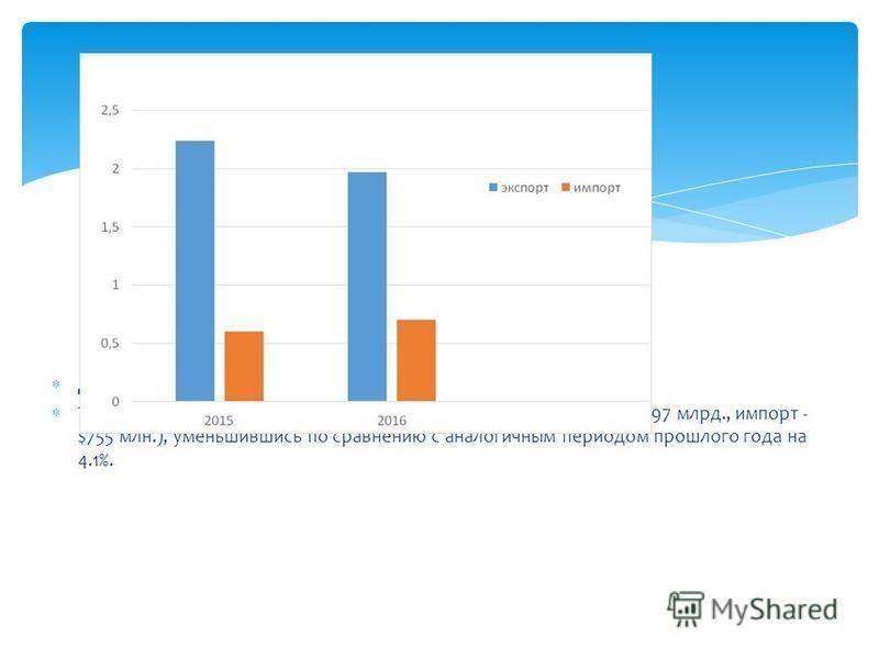 Диаграмма 1 Товарооборот Узбекистана Товарооборот за 2016 год составил $2.72 млрд. (из них экспорт - $1.97 млрд., импорт - $755 млн.), уменьшившись по сравнению с аналогичным периодом прошлого года на 4.1%.