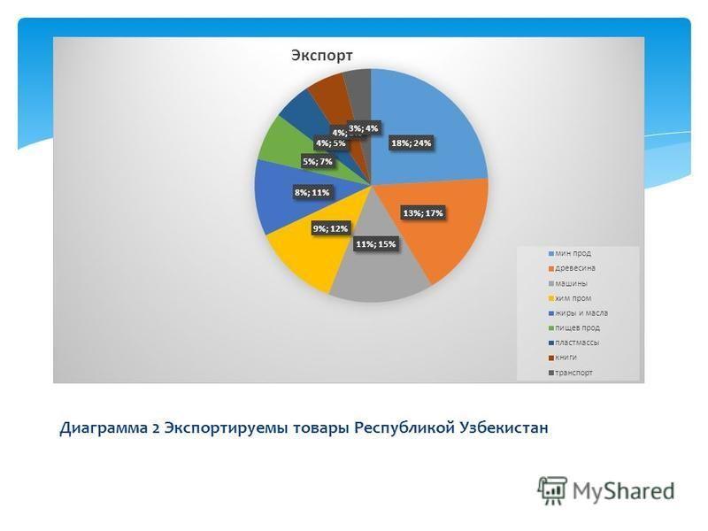 Диаграмма 2 Экспортируемы товары Республикой Узбекистан