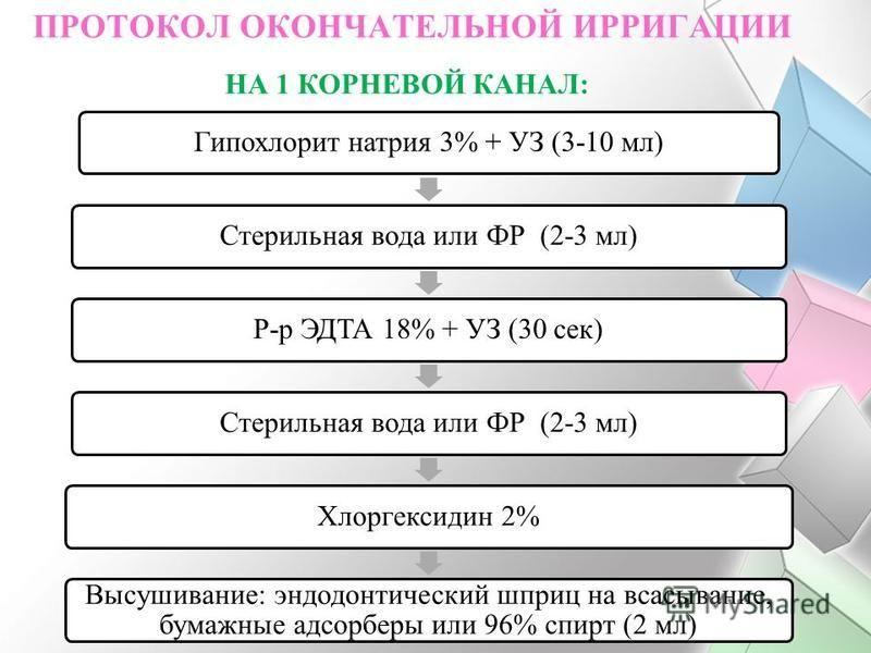 ПРОТОКОЛ ОКОНЧАТЕЛЬНОЙ ИРРИГАЦИИ Гипохлорит натрия 3% + УЗ (3-10 мл)Стерильная вода или ФР (2-3 мл)Р-р ЭДТА 18% + УЗ (30 сек)Стерильная вода или ФР (2-3 мл)Хлоргексидин 2% Высушивание: эндодонтический шприц на всасывание, бумажные адсорберы или 96% с