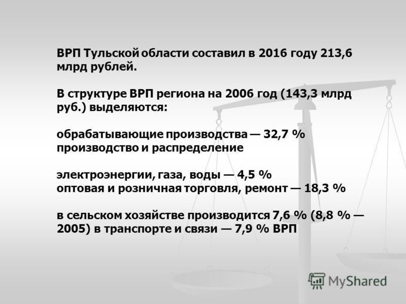 ВРП Тульской области составил в 2016 году 213,6 млрд рублей. В структуре ВРП региона на 2006 год (143,3 млрд руб.) выделяются: обрабатывающие производства 32,7 % производство и распределение электроэнергии, газа, воды 4,5 % оптовая и розничная торгов