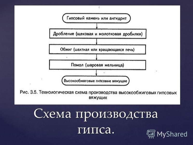 Схема производства гипса.