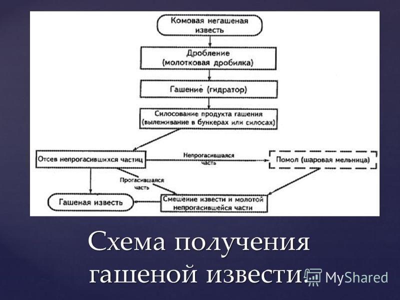 Схема получения гашеной извести.