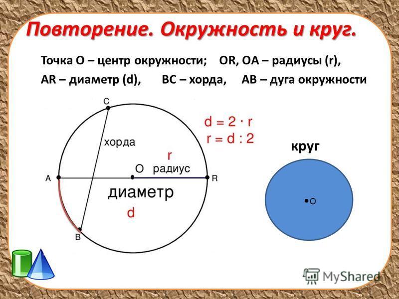Повторение. Окружность и круг. Точка О – центр окружности; OR, OА – радиусы (r), АR – диаметр (d), BC – хорда, АВ – дуга окружности О круг.
