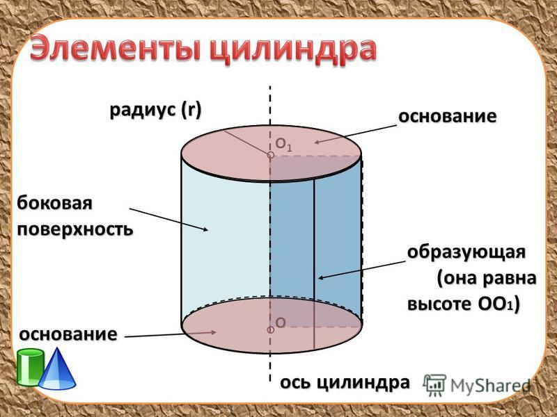О О1О1 основание образующая (она равна высоте ОО 1 ) (она равна высоте ОО 1 ) ось цилиндра боковая поверхность основание радиус (r)