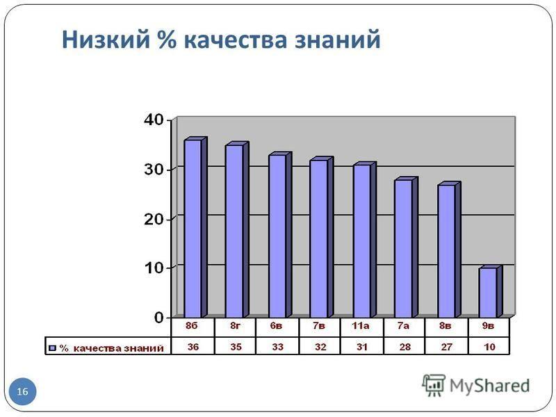 16 Низкий % качества знаний