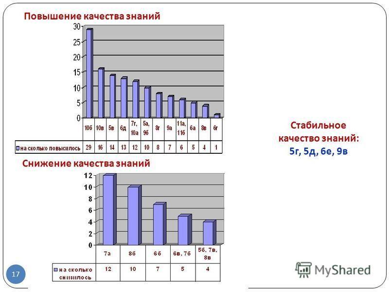 17 Снижение качества знаний Повышение качества знаний Стабильное качество знаний: 5 г, 5 д, 6 е, 9 в