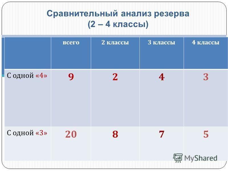 Сравнительный анализ резерва (2 – 4 классы) всего 2 классы 3 классы 4 классы С одной «4» 9243 С одной «3» 20875