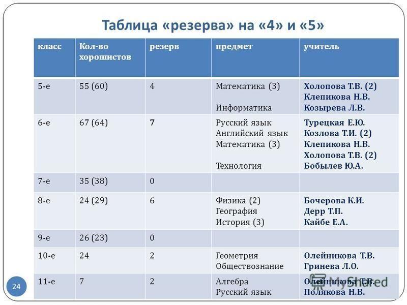 24 Таблица « резерва » на «4» и «5» класс Кол - во хорошистов резерв предмет учитель 5- е 55 (60)4 Математика (3) Информатика Холопова Т. В. (2) Клепикова Н. В. Козырева Л. В. 6- е 67 (64)7 Русский язык Английский язык Математика (3) Технология Турец