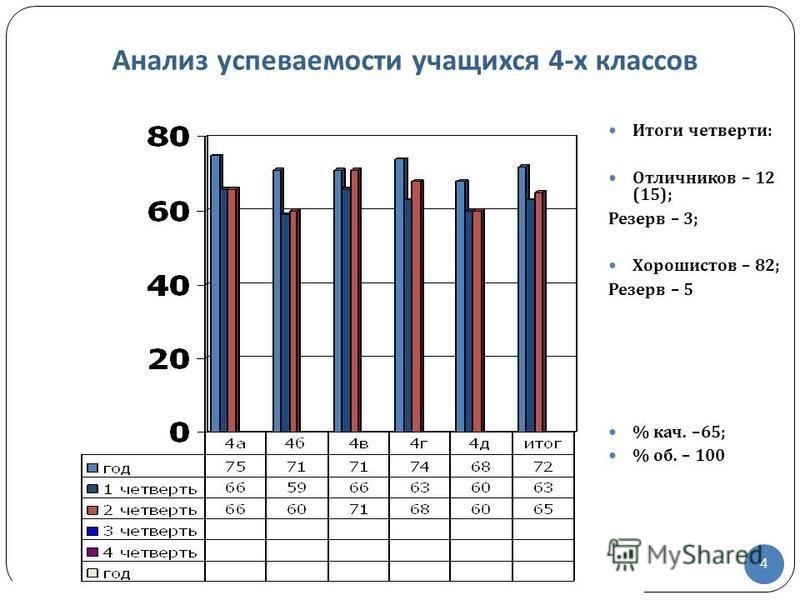 Итоги четверти : Отличников – 12 (15); Резерв – 3; Хорошистов – 82; Резерв – 5 % кач. –65; % об. – 100 4 Анализ успеваемости учащихся 4- х классов