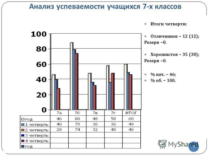 9 Итоги четверти : Отличников – 12 (12); Резерв –0. Хорошистов – 35 (38); Резерв –0. % кач. – 46; % об. – 100. 9 Анализ успеваемости учащихся 7- х классов