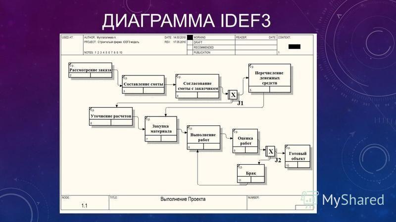 ДИАГРАММА IDEF3