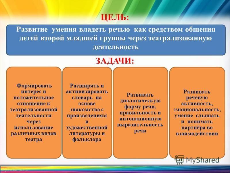 http://linda6035.ucoz.ru/ Развитие умения владеть речью как средством общения детей второй младшей группы через театрализованную деятельность Формировать интерес и положительное отношение к театрализованной деятельности через использование различных