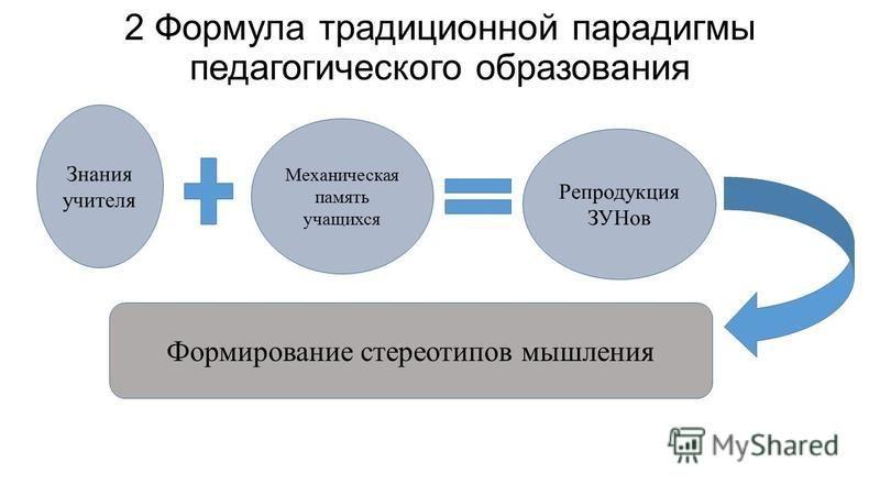 2 Формула традиционной парадигмы педагогического образования Знания учителя Механическая память учащихся Репродукция ЗУНов Формирование стереотипов мышления