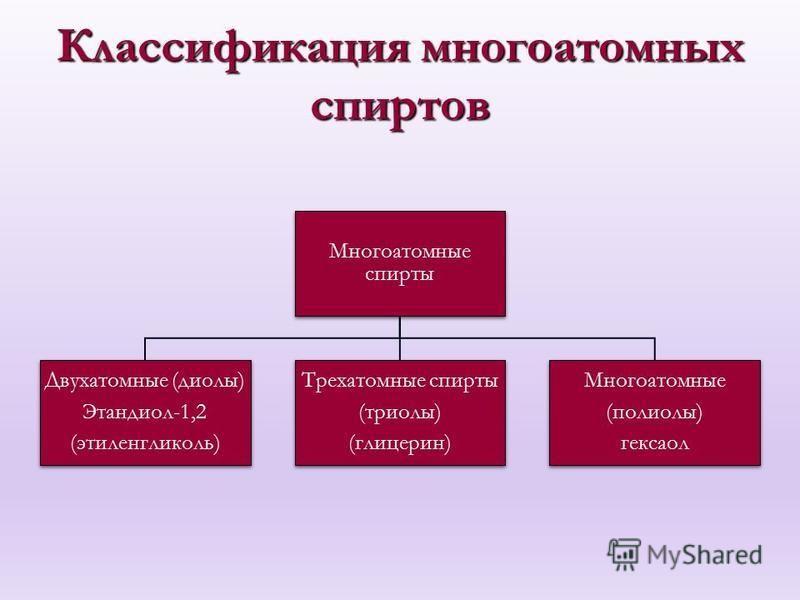 Классификация многоатомных спиртов Многоатомные спирты Двухатомные (диолы) Этандиол-1,2 (этиленгликоль) Трехатомные спирты (триоли) (глицерин) Многоатомные (полиолы) гексанол
