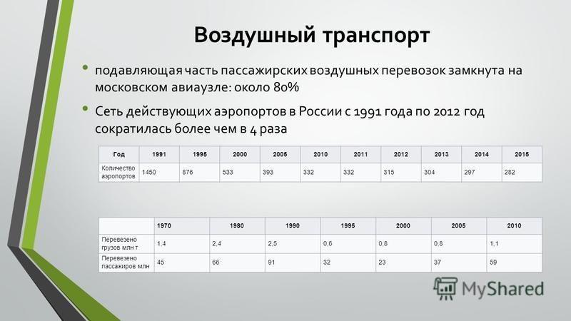 Воздушный транспорт подавляющая часть пассажирских воздушных перевозок замкнута на московском авиа узле: около 80% Сеть действующих аэропортов в России с 1991 года по 2012 год сократилась более чем в 4 раза Год 199119952000200520102011201220132014201