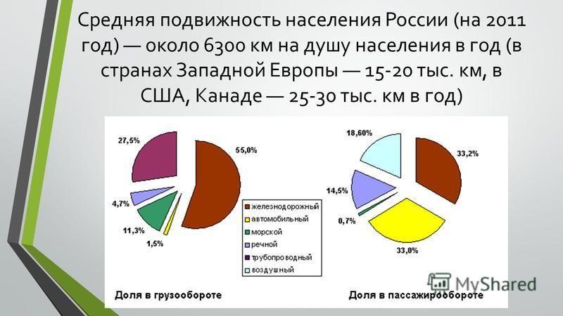 Средняя подвижность населения России (на 2011 год) около 6300 км на душу населения в год (в странах Западной Европы 15-20 тыс. км, в США, Канаде 25-30 тыс. км в год)