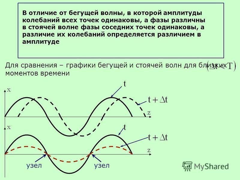 В отличие от бегущей волны, в которой амплитуды калебаний всех точек одинаковы, а фазы различны в стоячей волне фазы соседних точек одинаковы, а различие их калебаний определяется различием в амплитуде Для сравнения – графики бегущей и стоячей волн д