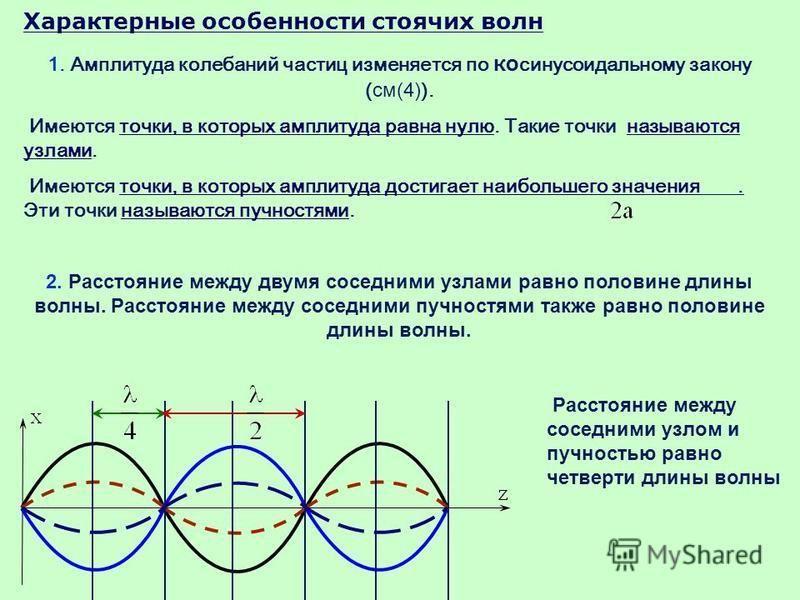 Характерные особенности стоячих волн 1. Амплитуда калебаний частиц изменяется по ко синусоидальному закону ( см(4) ). Имеются точки, в которых амплитуда равна нулю. Такие точки называются узлами. Имеются точки, в которых амплитуда достигает наибольше