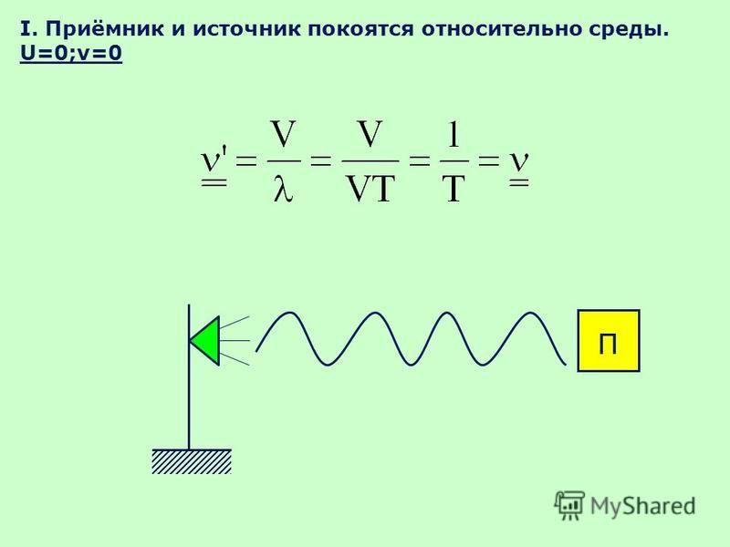 I. Приёмник и источник покоятся относительно среды. U=0;v=0 П