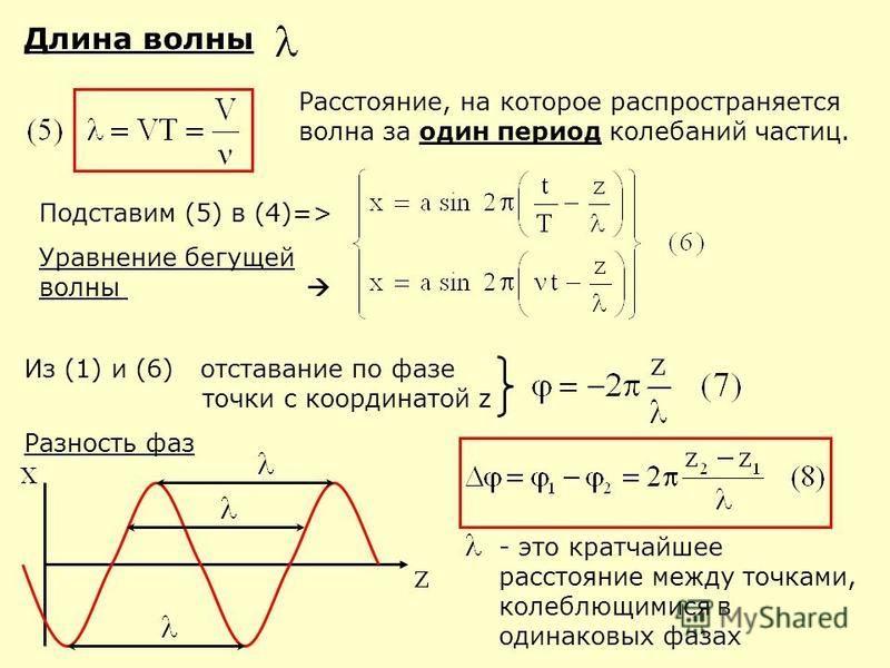 Длина волны Расстояние, на которое распространяется волна за один период калебаний частиц. Подставим (5) в (4)=> Уравнение бегущей волны Из (1) и (6) отставание по фазе точки с координатой z Разность фаз - это кратчайшее расстояние между точками, кал