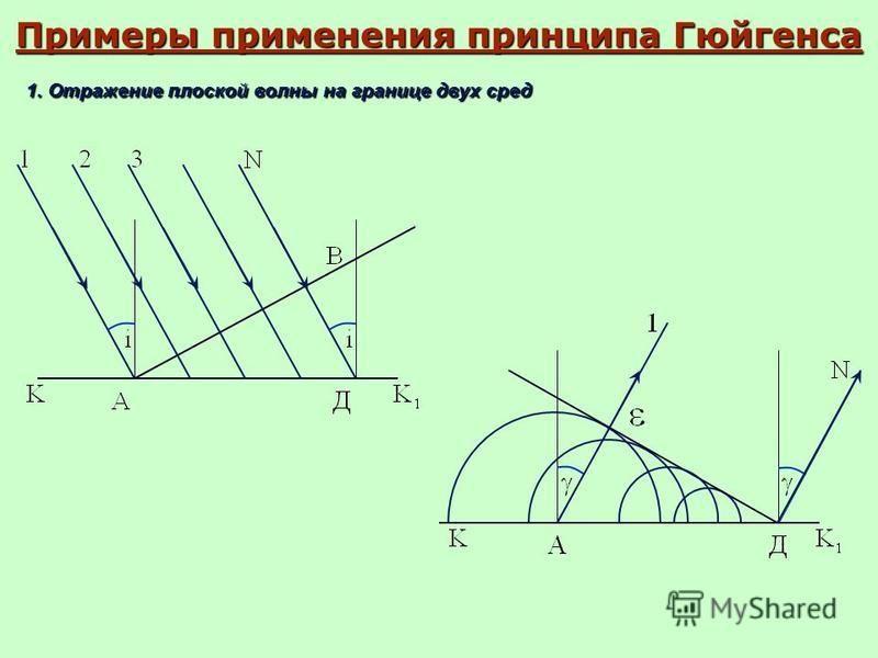 Примеры применения принципа Гюйгенса 1. Отражение плоской волны на границе двух сред