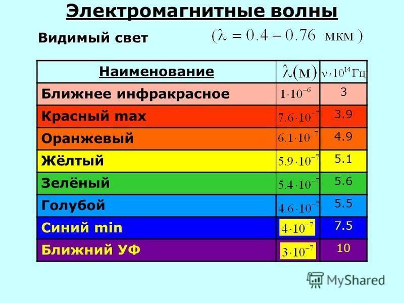 Наименование Ближнее инфракрасное 3 Красный max 3.9 Оранжевый 4.9 Жёлтый 5.1 Зелёный 5.6 Голубой 5.5 Синий min 7.5 Ближний УФ 10 Видимый свет Электромагнитные волны