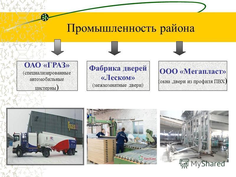 Промышленность района ОАО «ГРАЗ» (специализированные автомобильные цистерны ) Фабрика дверей «Леском» (межкомнатные двери) ООО «Мегапласт» (окна,двери из профиля ПВХ )