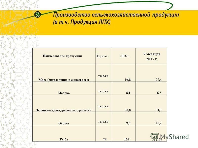 Производство сельскохозяйственной продукции (в т.ч. Продукция ЛПХ) Наименование продукции Ед.изм. 2016 г. 9 месяцев 2017 г. Мясо (скот и птица в живом весе) тыс.тн 96,8 77,4 Молоко тыс.тн 8,1 6,5 Зерновые культуры после доработки тыс.тн 32,8 34,7 Ово