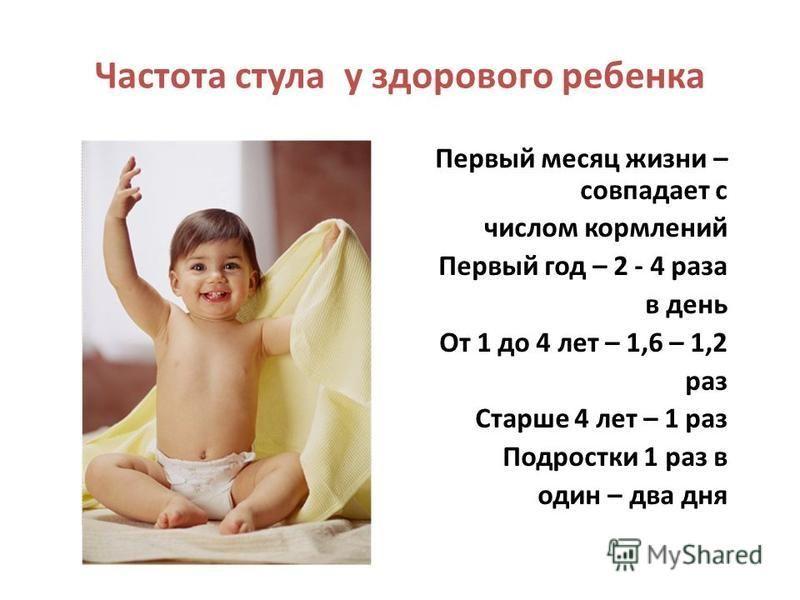 Частота стула у здорового ребенка Первый месяц жизни – совпадает с числом кормлений Первый год – 2 - 4 раза в день От 1 до 4 лет – 1,6 – 1,2 раз Старше 4 лет – 1 раз Подростки 1 раз в один – два дня