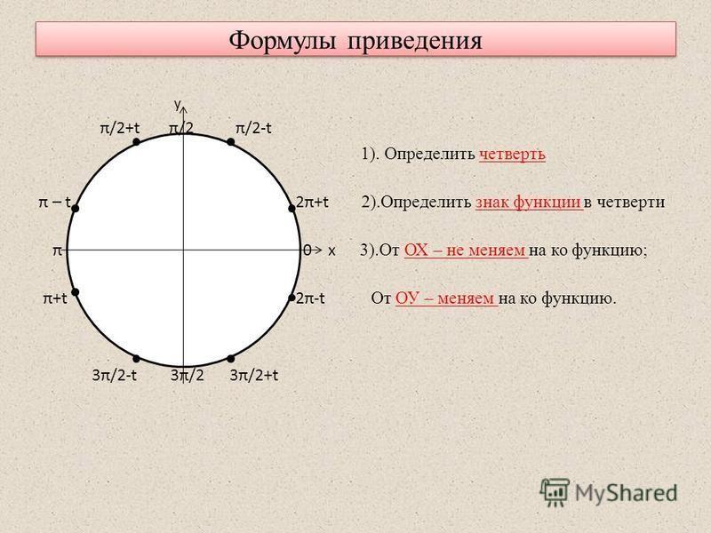 Формулы приведения y π/2+t π/2 π/2-t 1). Определить четверть π – t 2π+t 2).Определить знак функции в четверти π 0 x 3).От ОХ – не меняем на ко функцию; π+t 2π-t От ОУ – меняем на ко функцию. 3π/2-t 3π/2 3π/2+t