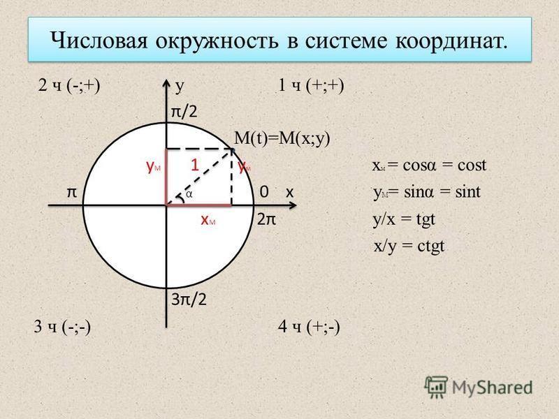 Числовая окружность в системе координат. 2 ч (-;+) у 1 ч (+;+) π/2 М(t)=M(x;y) у М 1 у м х м = cosα = cost π α 0 х y M = sinα = sint х М 2π у/х = tgt x/y = ctgt 3π/2 3 ч (-;-) 4 ч (+;-)