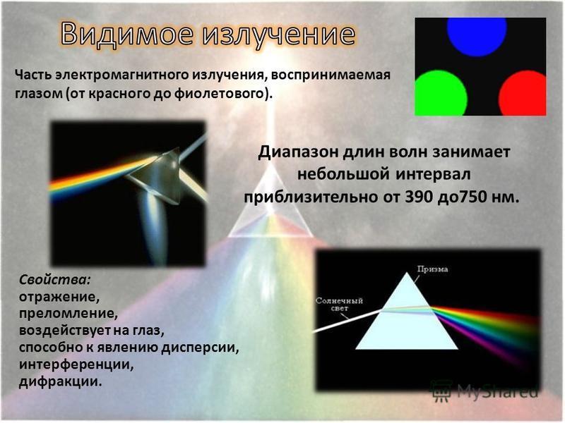 Свойства: отражение, преломление, воздействует на глаз, способно к явлению дисперсии, интерференции, дифракции. Часть электромагнитного излучения, воспринимаемая глазом (от красного до фиолетового). Диапазон длин волн занимает небольшой интервал приб