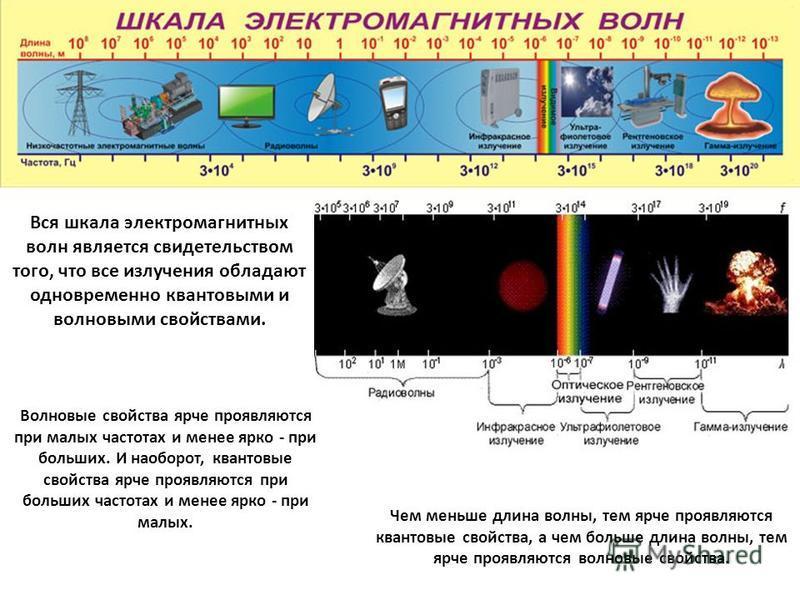 Вся шкала электромагнитных волн является свидетельством того, что все излучения обладают одновременно квантовыми и волновыми свойствами. Волновые свойства ярче проявляются при малых частотах и менее ярко - при больших. И наоборот, квантовые свойства