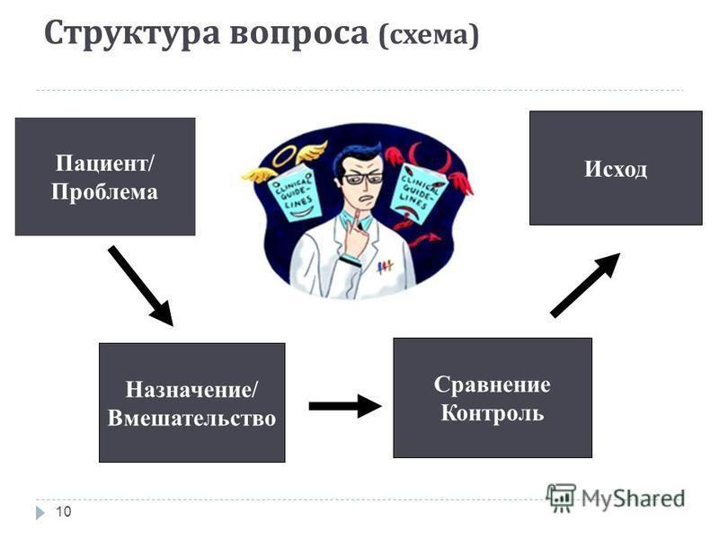 Структура вопроса ( схема ) 10 Назначение/ Вмешательство Пациент/ Проблема Сравнение Контроль Исход